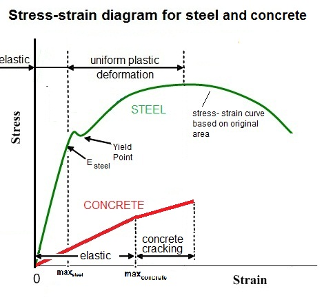 Stress-Strain curve for Steel and Concrete